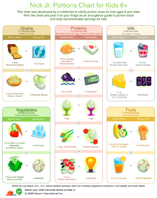 serving sizes for fruits and vegetables chart f--f.info 2017